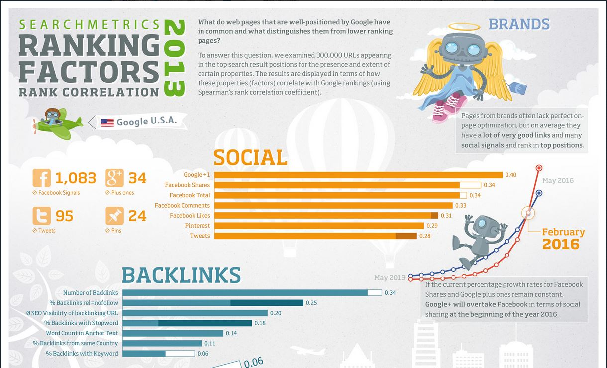 Search Ranking Factors for 2013