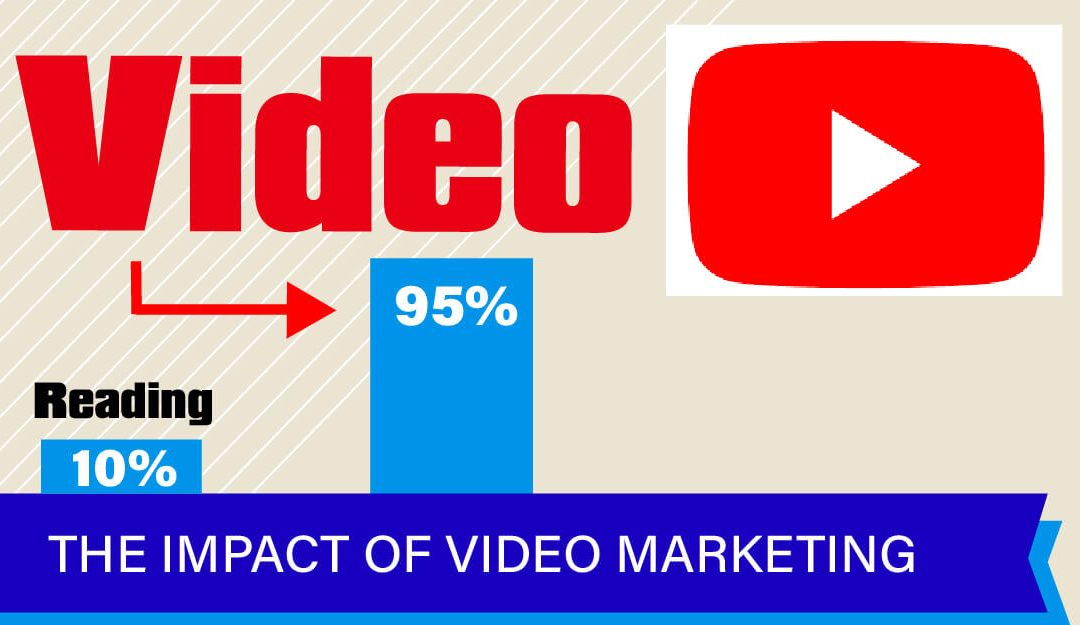 The Impact of Video Marketing